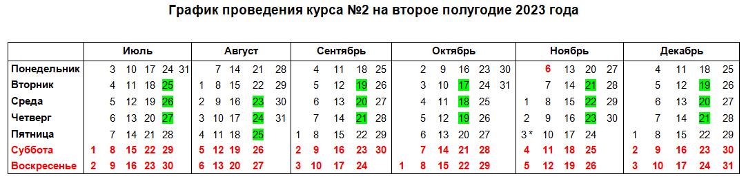 """График курсов """"Особенности эксплуатации новой версии программных средств ЕГАИС"""""""